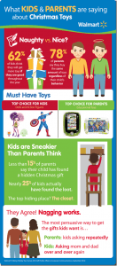 NEW SURVEY: Kids Tell Parents What They Really Want for Christmas