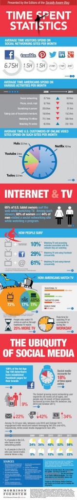 Social Media Time Spent Statistics
